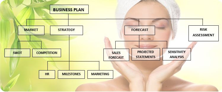 Beauty center business plan mim for A business plan for a beauty salon